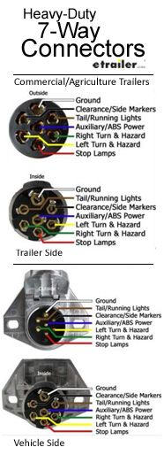6 Flat Trailer Wiring Diagram | Trailer Wiring Diagrams | Camping, R V wiring, Outdoors