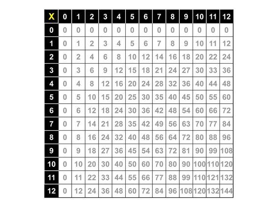 Multiplication Number Chart