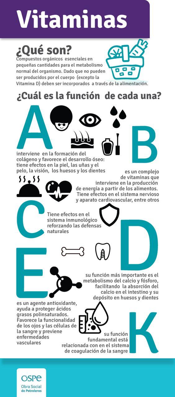 Vitaminas: ¿Qué son? ¿Cuál es la función de cada una?: