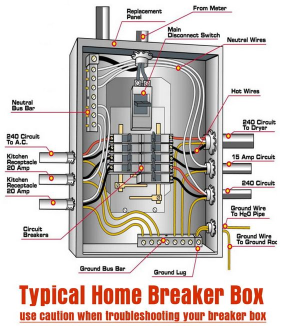 Typical Home Breaker Box DIY Tips Tricks Ideas Repair