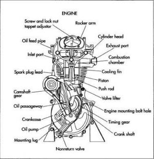 Basic Car Parts Diagram | motorcycle engine | Projects to