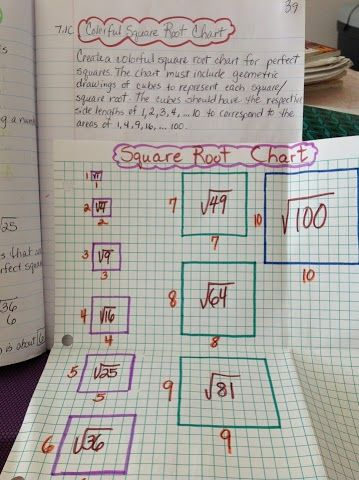Square root chart | Interactive Notebooks | Pinterest ...