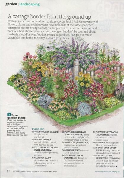 cottage garden plant list cottage garden planting guide | Garden ideas | Pinterest