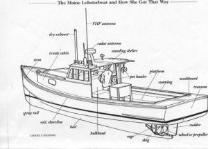 Maine Lobster Boat diagram #JoesCrabShack | NauticalBeach