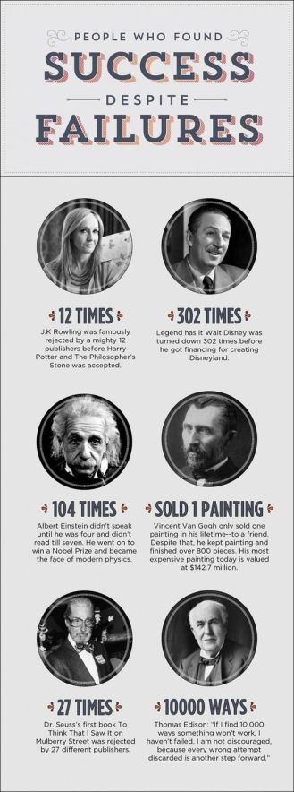 Famous people who succeeded after failures -- Check out the two authors...: