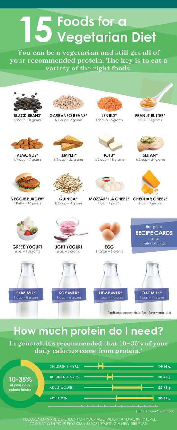 A quick guide to Veggie protein