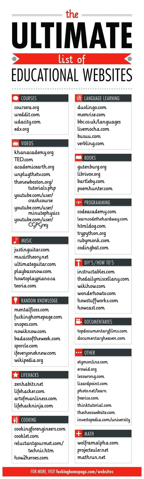 The Ultimate List of Educational Websites | Student ...