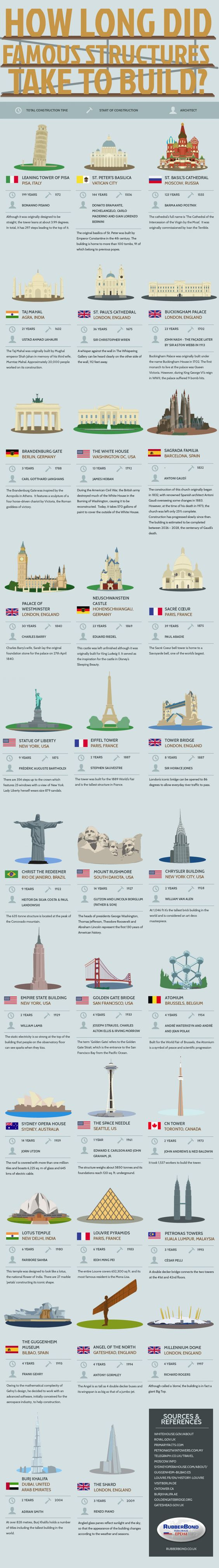 How Long did Famous Structures Take to Build