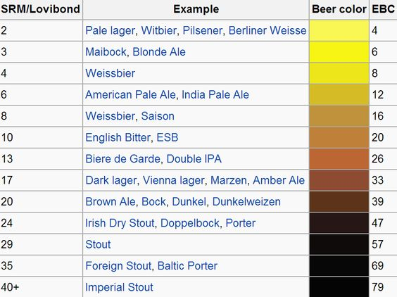 Beer Color Based On Standard Reference Method Srm And Equivalent European Colour