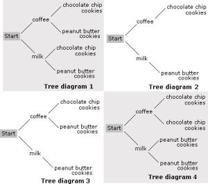 Trees and Worksheets on Pinterest