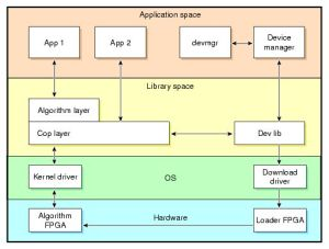 Block diagram, Software and Libraries on Pinterest