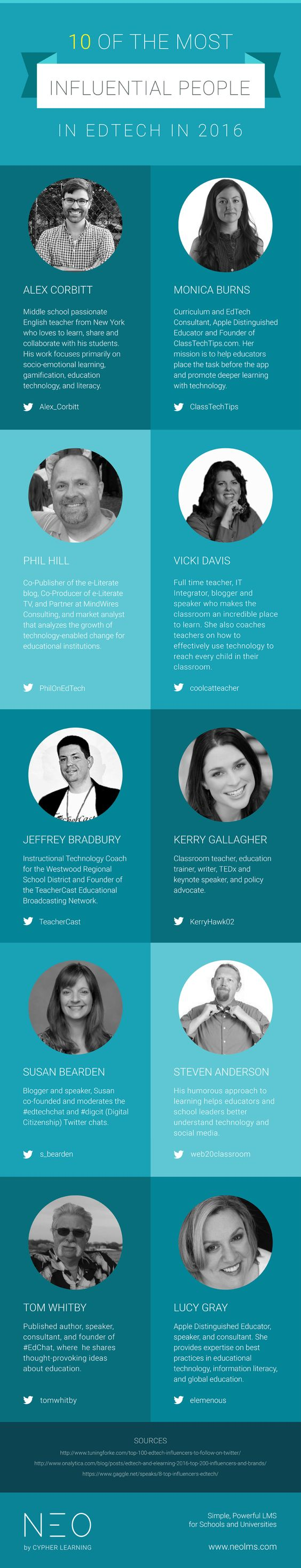 10 Most Influential People in EdTech in 2016 Infographic; http://mcdonaldsalesandmarketing.biz/tom-mcdonalds-posts/; http://mcdonaldsalesandmarketing.biz/38371/sis-lms-lcms-educationally-innovative-software/; http://mcdonaldsalesandmarketing.biz/research/: