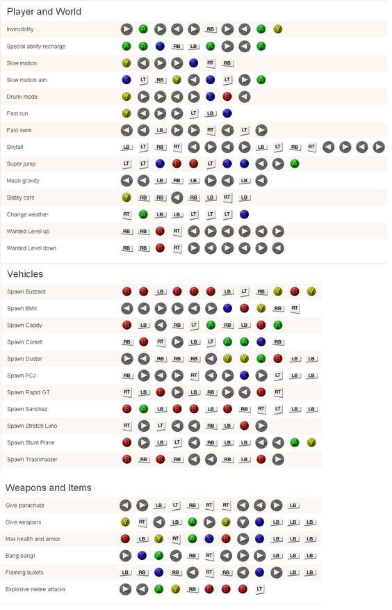 Gta 5 Xbox 360 Cheatsjpg 1 Pinterest Awesome