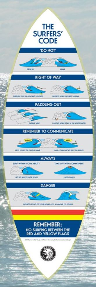 Surfer's code infographic showing the rules of surfing