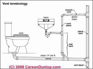 basic plumbing venting diagram | Plumbing vent terminology