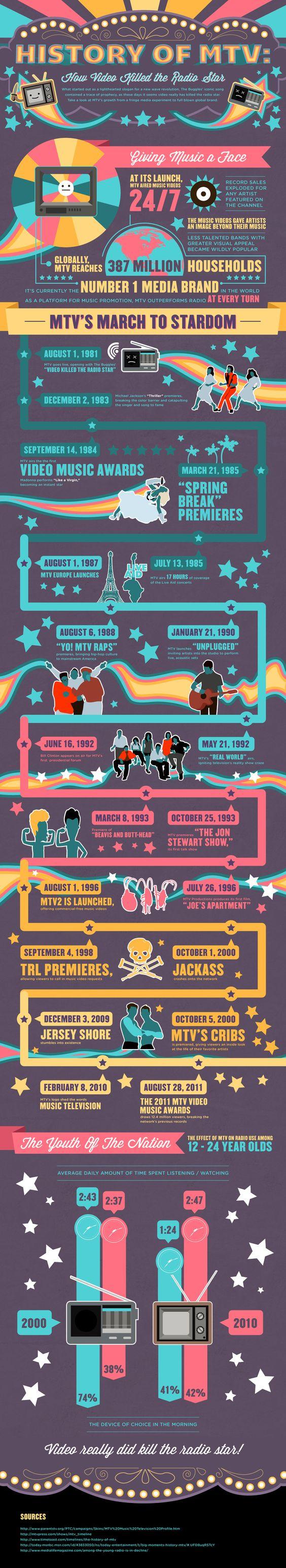 History of MTV