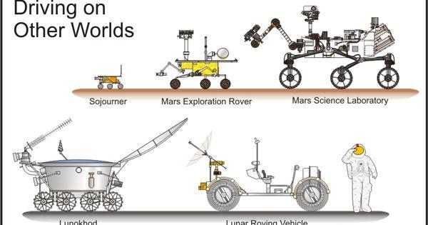 u#MarsCuriosity Mars Curiosity Rover #MSL as compared in ...