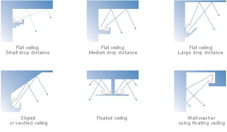 Cove Lighting Configurations Including Sloped Ceilings