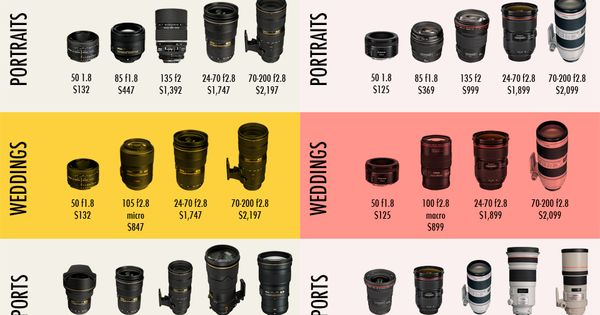 Here is a side by side lens price comparison for Nikon ...