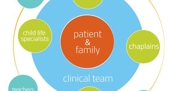 Interdisciplinary team model for hospital social work ...