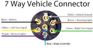 Trailer Wiring Diagram Guide  HitchAnything | RV Repairs & Maintenance | Pinterest
