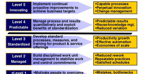 Peoples Capability Maturity Model | quality mgt system ...
