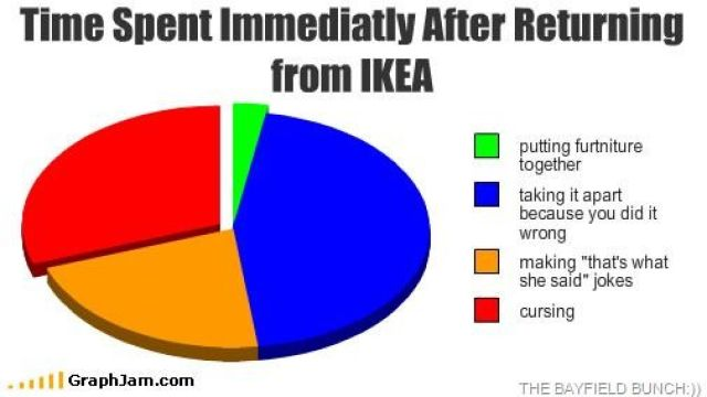 Image result for funny ikea