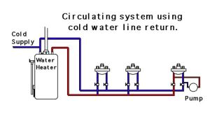 20 Best images about hot water heater on Pinterest   Tacos, Water filters and Carbon filter