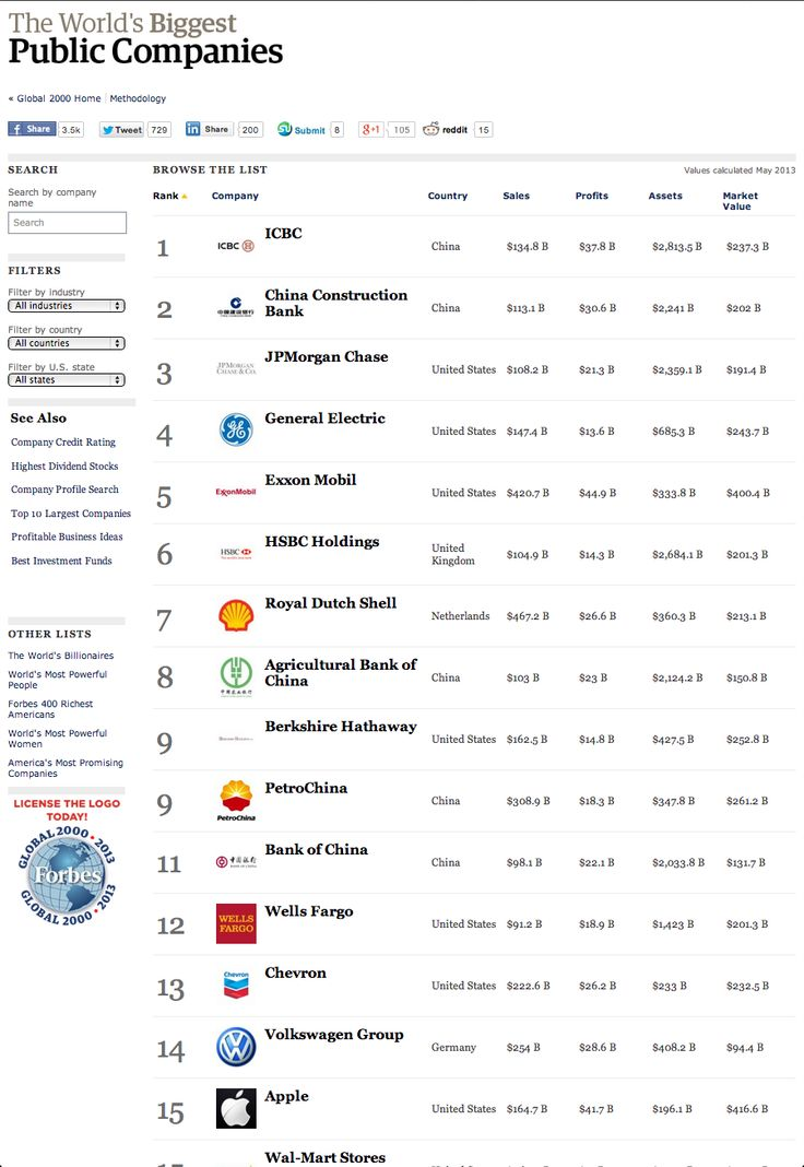 The Forbes Global 2000 is an annual ranking of the top 2000 public #companies in the world. The ranking is based on a mix of four metrics: sales, profit, assets and market value.