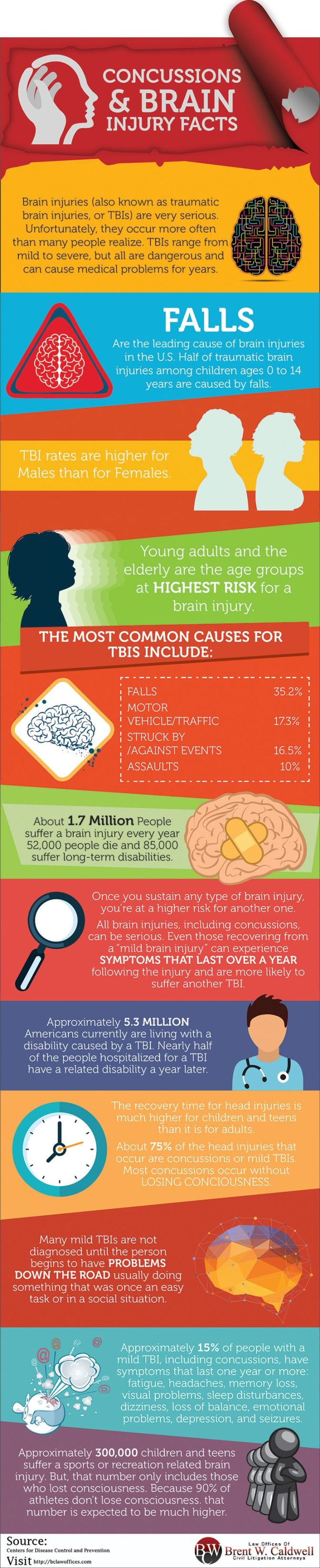 Concussions and Brain Injury Facts: