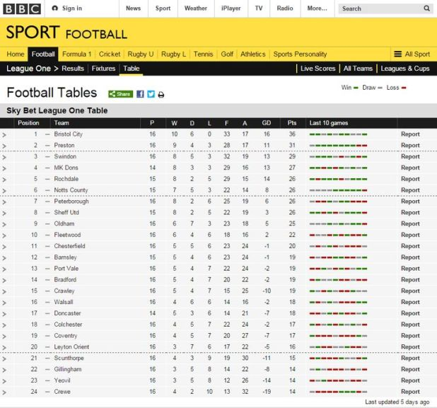 League 1 table last season - England division one league table ...