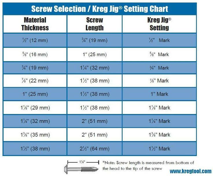 Kreg Jig Pocket Hole Screw Alternatives Spax Grk - Modern Home