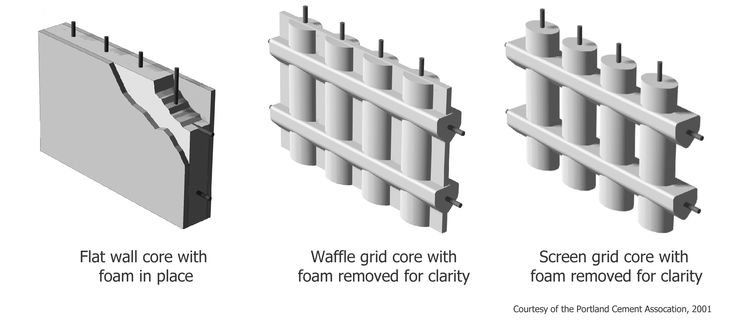 3 types of insulated concrete forms icf flat wall on types of walls construction id=57232