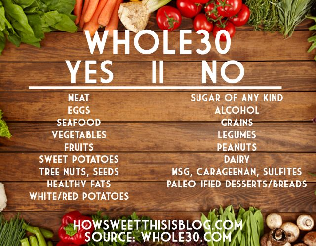 Image result for whole30 basics