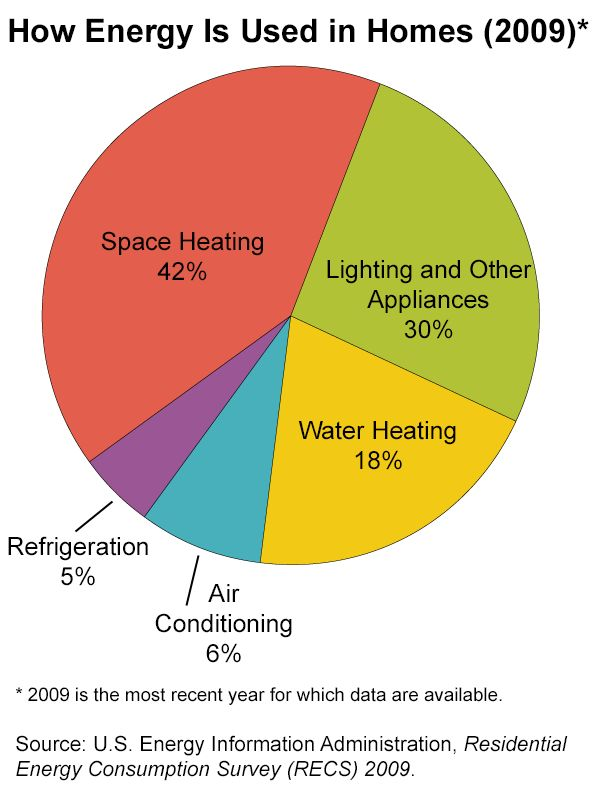 Pie chart - How Energy is Used in Homes-space heating - 41 ...