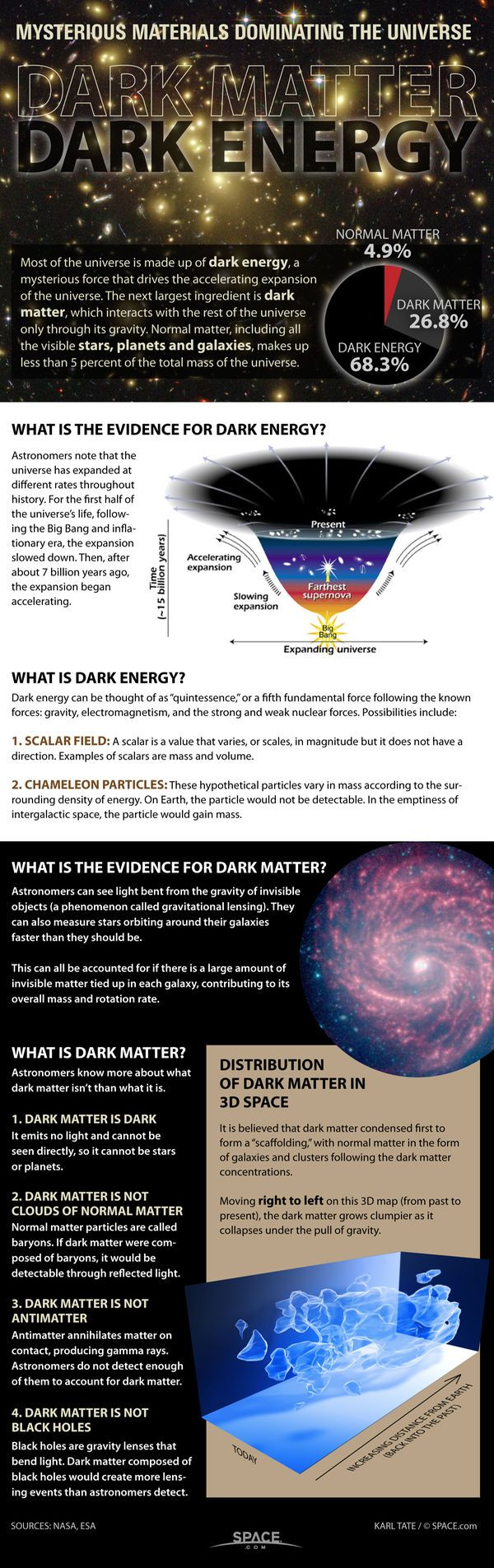 Dark Matter and Dark Energy: The Mystery Explained ...