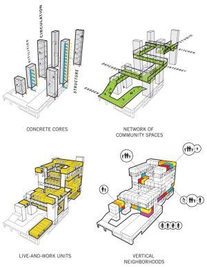 studio gang  rebinant housing | _architecture