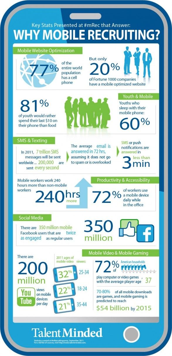 1000+ images about Recruiting on Pinterest | Technology ...