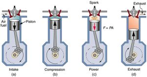 2 stroke engine diagram | of a four stroke gasoline engine