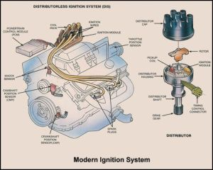Basic Car Parts Diagram | Ignition System Overview