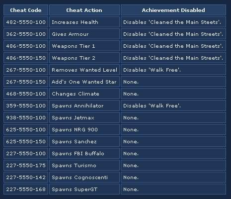 GTA IV Xbox 360 Cheats Hints Amp Info Gta Cheats
