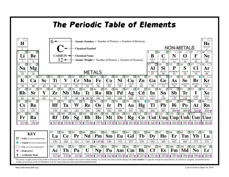 Table Printable Periodic Sheet