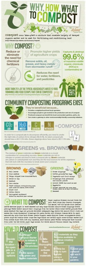1000 images about How to Compost on Pinterest | Gardens
