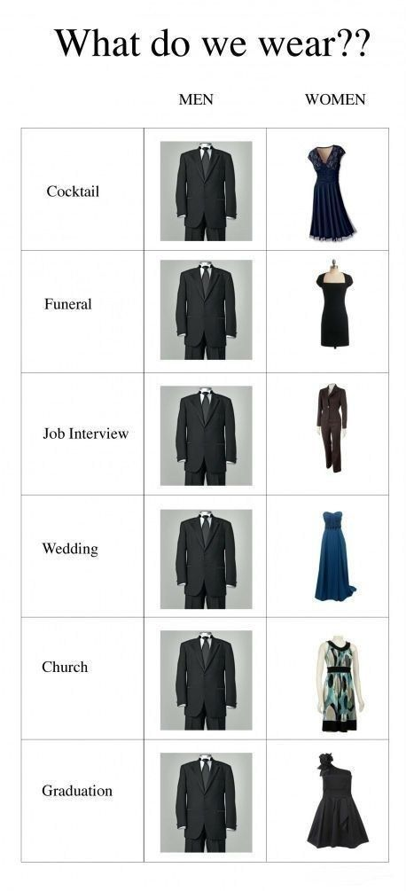 What to wear and when?