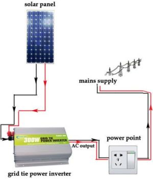 Circuit Diagram of Solar Inverter for Home | Solar inverter, Solar and Solar power