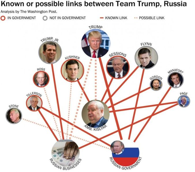 Image result for trump links to russia