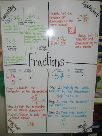 Fractions for 5th Grade…now lets do all of this on the number line…