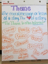 17 Best images about Theme - Reading Anchor Charts on ...