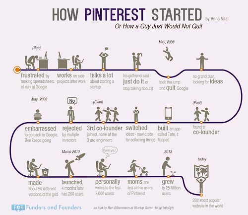 How Pinterest Started  Or How A GuyWould Not Quit on His Dream