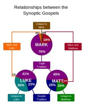 17 Best images about Bible Charts and Timelines on Pinterest | Ancient mesopotamia, Interactive